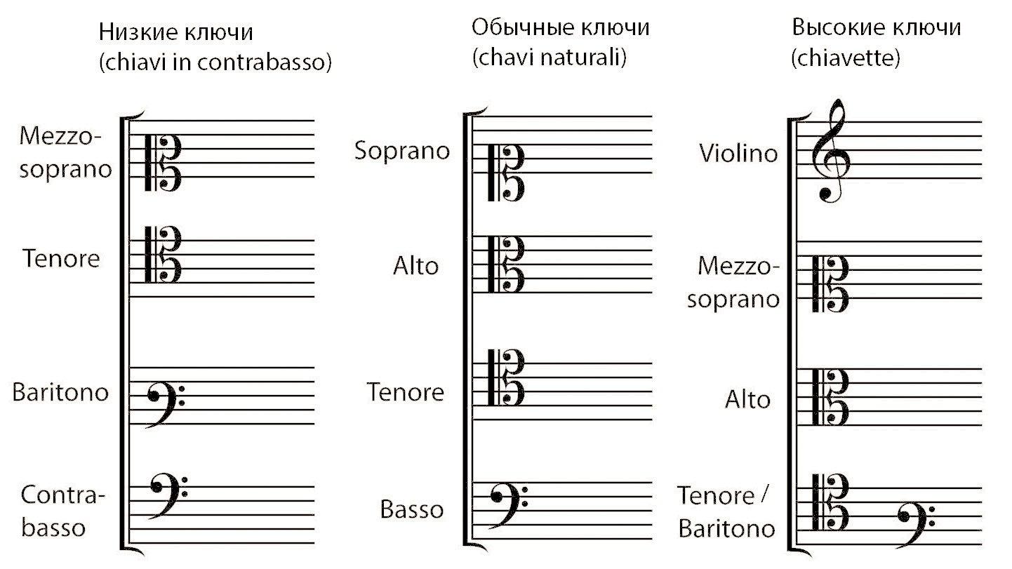 *** 12 основных и вспомогательных музыкальных ключей chiave — знак линейной нотации звуковысотное значение нот ***