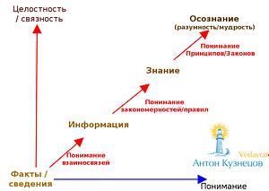 *** Антон Кузнецов -- Принципы vs рецепты | Знания vs информация в Джйотише (Ведической астрологии). ***