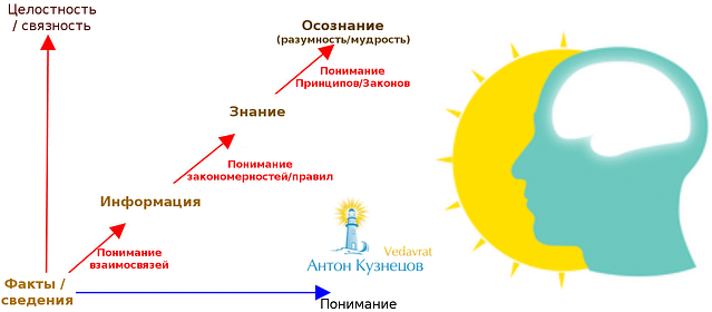 *** Знание-Джйотиш ***
