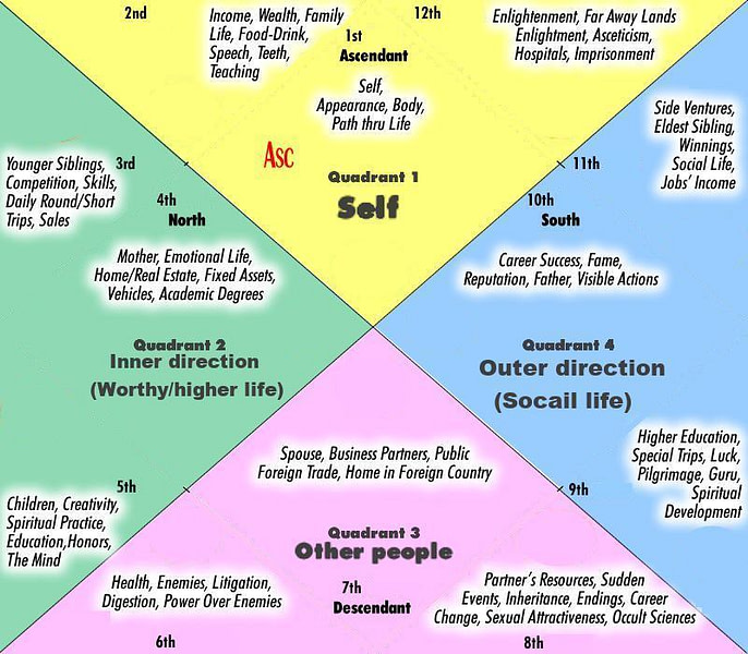 *** Бхавы – «астрологические дома» в Джйотише — Сферы жизни человека ***