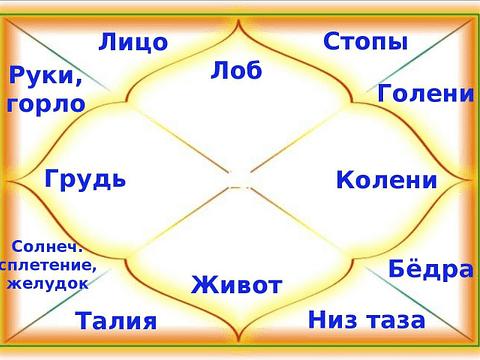 """*** Бхавы – """"астрологические дома"""" — Сферы жизни человека ***"""
