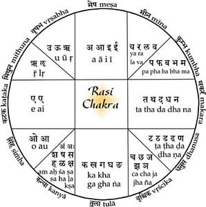 Что такое Раши [знаки сидерического зодиака] и их сочетания с Грахами -- контрольные вопросы.