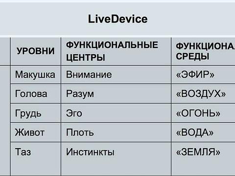 *** LiveDevice-Table-5-Внимание-Разум-Эго-Плоть-Инстинкты-1a ***