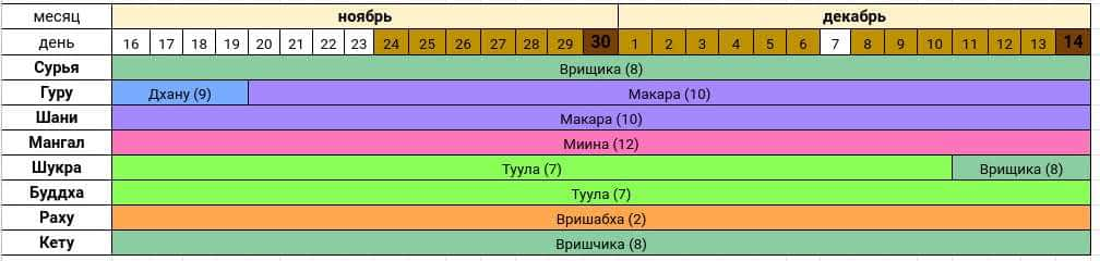 Астропрогноз на ноябрь-декабрь 2020 года — Сурья расположен в Раши Врищика