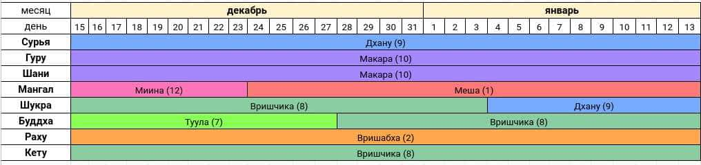 Астропрогноз на декабрь 2020 - январь 2021 года — Сурья расположен в Раши Дхану