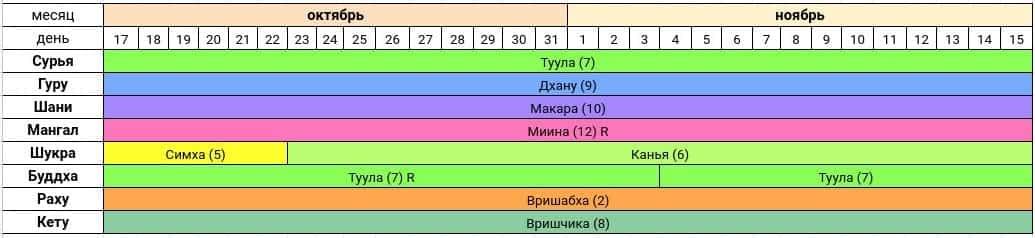 Астропрогноз на октябрь-ноябрь 2020 года — Сурья расположен в Раши Туула.