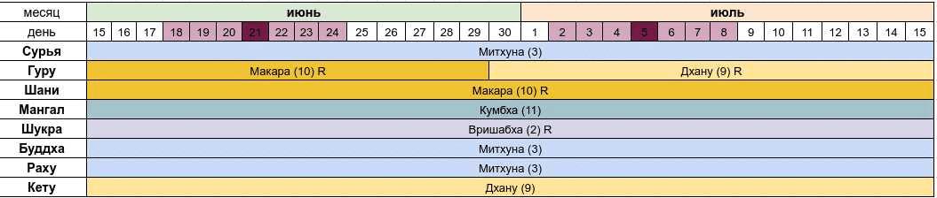 *** Астропрогноз на июнь-июль 2020 года — Сурьи в Раши Митхуна — Джйотиш Ведическая астрология астрологический ***