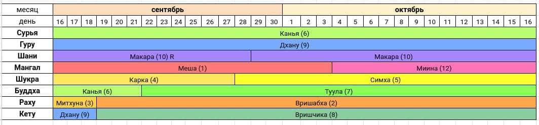 Астропрогноз на сентябрь-октябрь 2020 года — Сурья расположен в Раши Канья.
