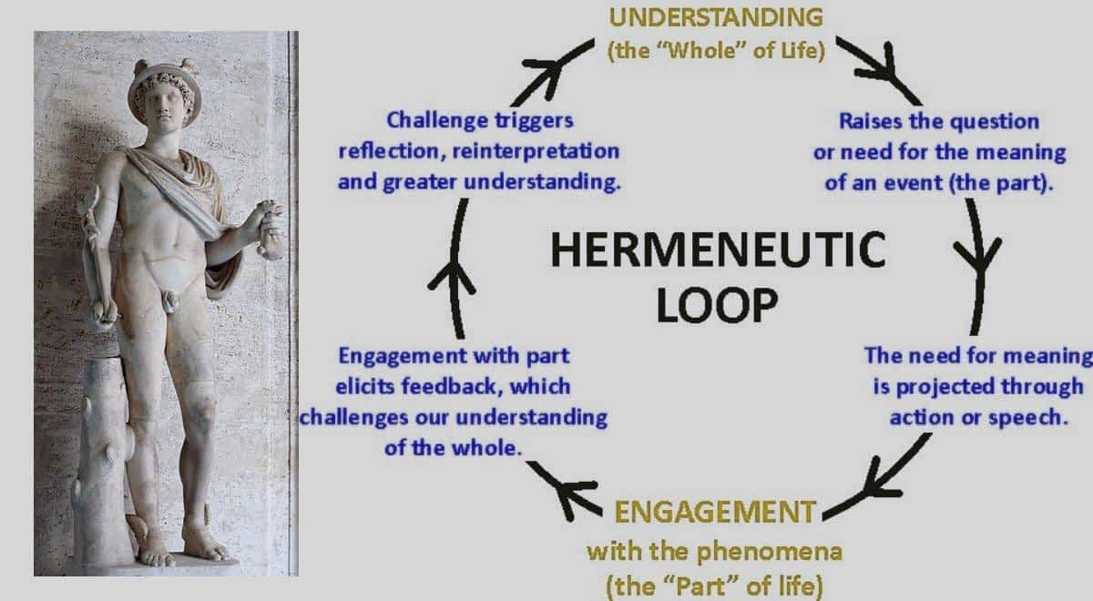 *** Герменевтика - наука о понимании и интерпретации текстов hermeneutics hermeneutic circle loop  ***