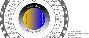 * Разница в титхи [лунных днях] в разных ведических календарях *