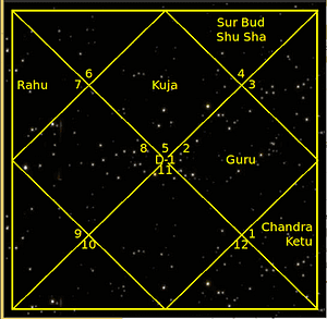 *** Пример 1 разбора Карты Рождения tantra-jyotish-school-vedavrat ***