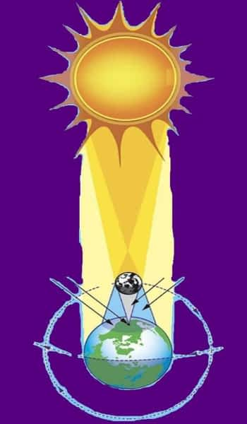 *** ☼ Солнечное затмение ☾ Луна/Месяц закрывает видимое Солнце   Solar eclipse   Sun-Moon-Earth ***