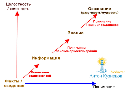 *** Знания и информация — понимание и концепция — Гьяна и Видья — теория и опыт | Антон Кузнецов ***