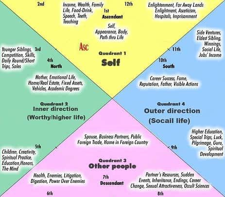 *** 12 Бхава астрологический дом — Тантра Джйотиш Ведическая астрология Школа Ведаврата ***