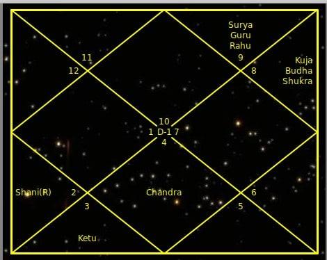 Интерпретация карты рождения # 362-2 (SM62)