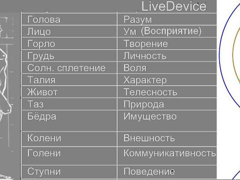 *** Новый интернет-курс Раши; Грахи в Раши -- Школа Ведаврата - Тантра-Джйотиш ***