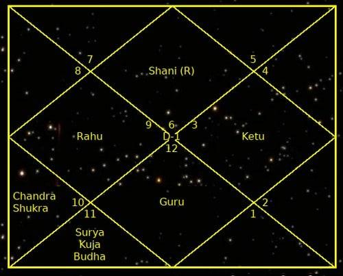 Интерпретация карты рождения # 338 (SM38)