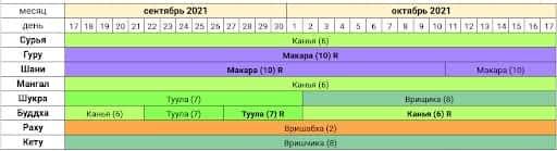 Астропрогноз Сурья в Канья