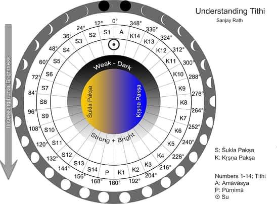 ««« понимание титхи — лунный день | understanding Tithi Lunar day »»»