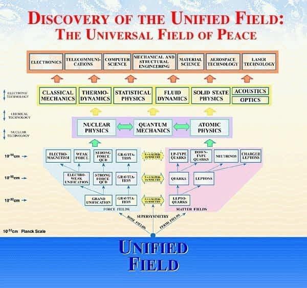 *** Unified Field of Nature Laws | Единое Поле Законов Вселенной — Природный Закон ***