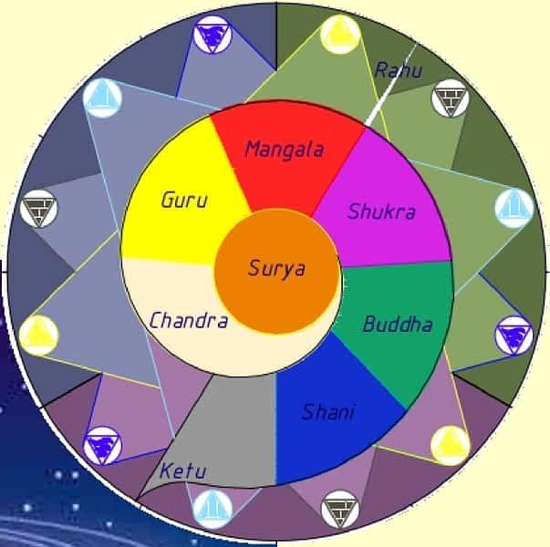 *** Тантра-Джйотиш-курс 9 Грах — вебинар Школы Ведаврата Ведическая астрология ***