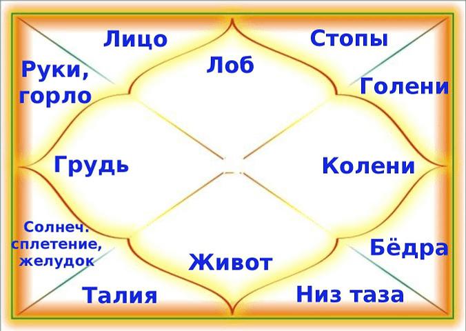 *** Бхавы – астрологические дома — Сферы жизни человека ***