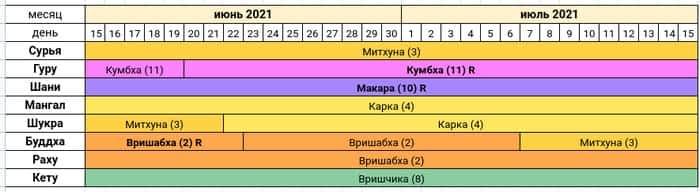Астропрогноз на июнь-июль 2021 года