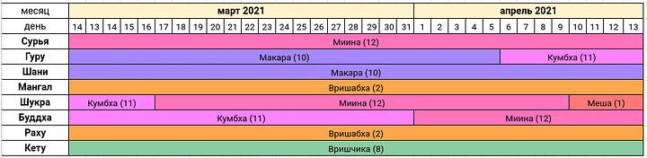 Астропрогноз на март-апрель 2021 года — Сурья расположен в Раши Миина