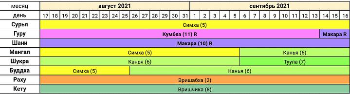 ««« Джйотиш-прогноз август-сентябрь 2021 года ~ Сурья в Симха-Раши ~ Солнце в знаке Лев »»»