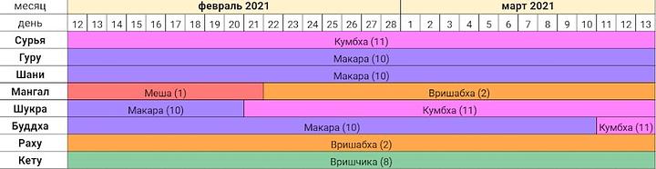 Астропрогноз на февраль - март 2021 года