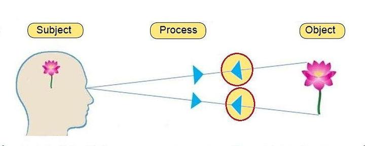 «« 1 Субъект subject vs 2 Объект object »»»