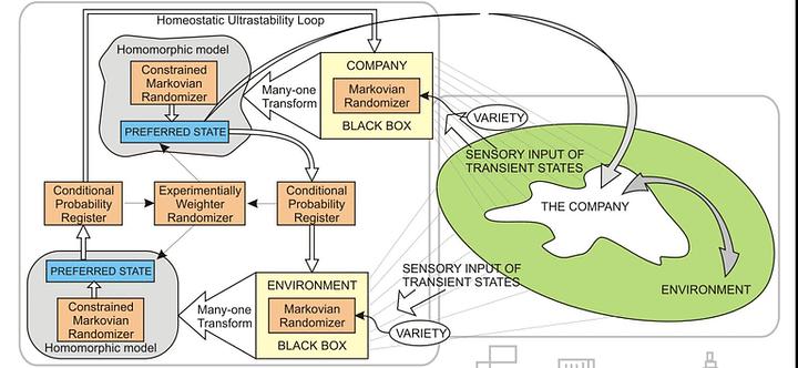 *** Сила Управления и наука Кибернетика - cybernetic factory - homeostatic system ***