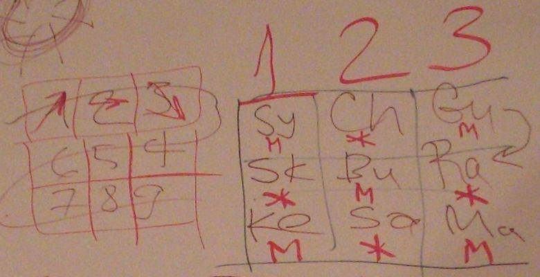 *** 3×3=9 — Ведическая нумерология и Тантра-Джйотиш ***