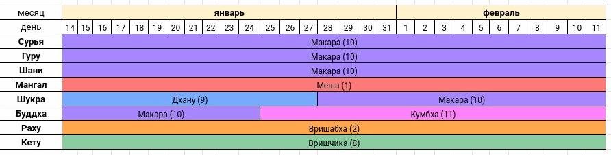 Астропрогноз на январь - февраль 2021 года — Сурья расположен в Раши Макара