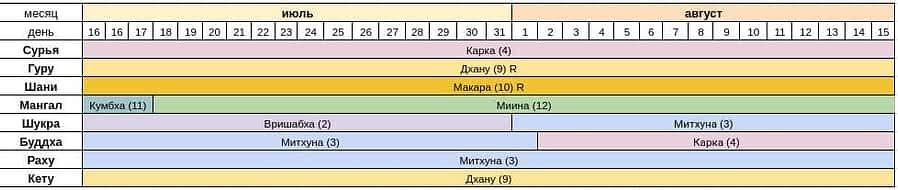 Астропрогноз на июль-август 2020 года — Сурья расположен в Раши Карка.