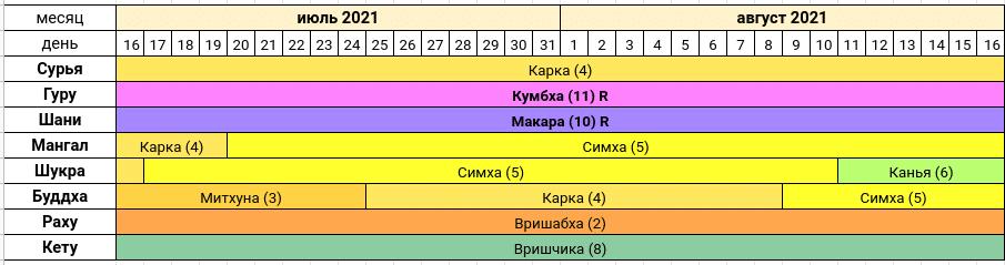 Астропрогноз на июль - август 2021 года