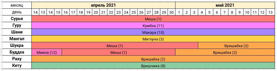 ««« Астропрогноз на апрель-май 2021 года — Сурья расположен в 1-м Раши Меша — Тантра-Джйотиш Школа-Ведаврата »»»