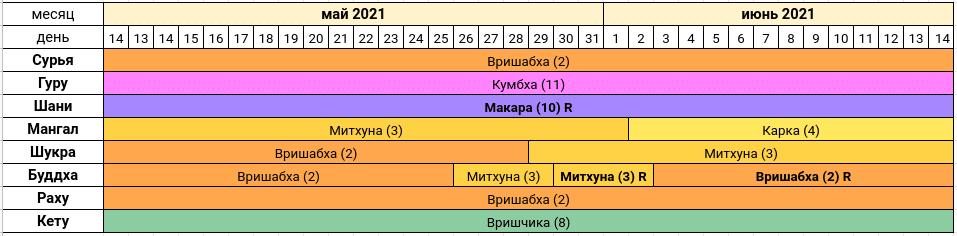 Астропрогноз на май-июнь 2021 года