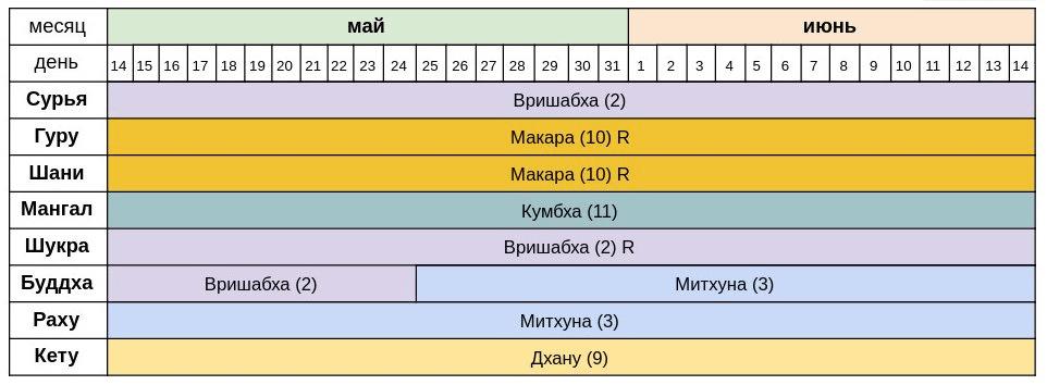 *** Сурья-в-Вришабха-14-05 - 14-06 - 2020 ***