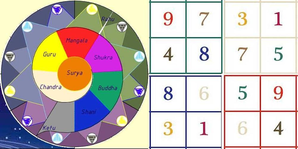 *** Ведическая Нумерология — Цифры и Грахи Планеты ⑨ основа ***