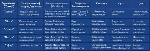 *** Статистика Махабхут—Первоэлементов в картах рождения людей на консультациях | Джйотиш Ведическая астрология | Сознание Мышление Личность Телесность Интеллект ***