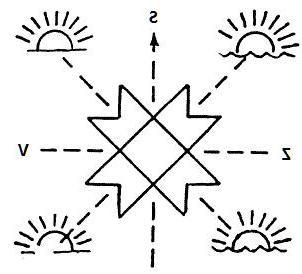 *** Крест—Звезда и Круг—Мандала символы Солнца и движения — цивилизации культуры мировоззрения религии верования ритуалы изображения ***