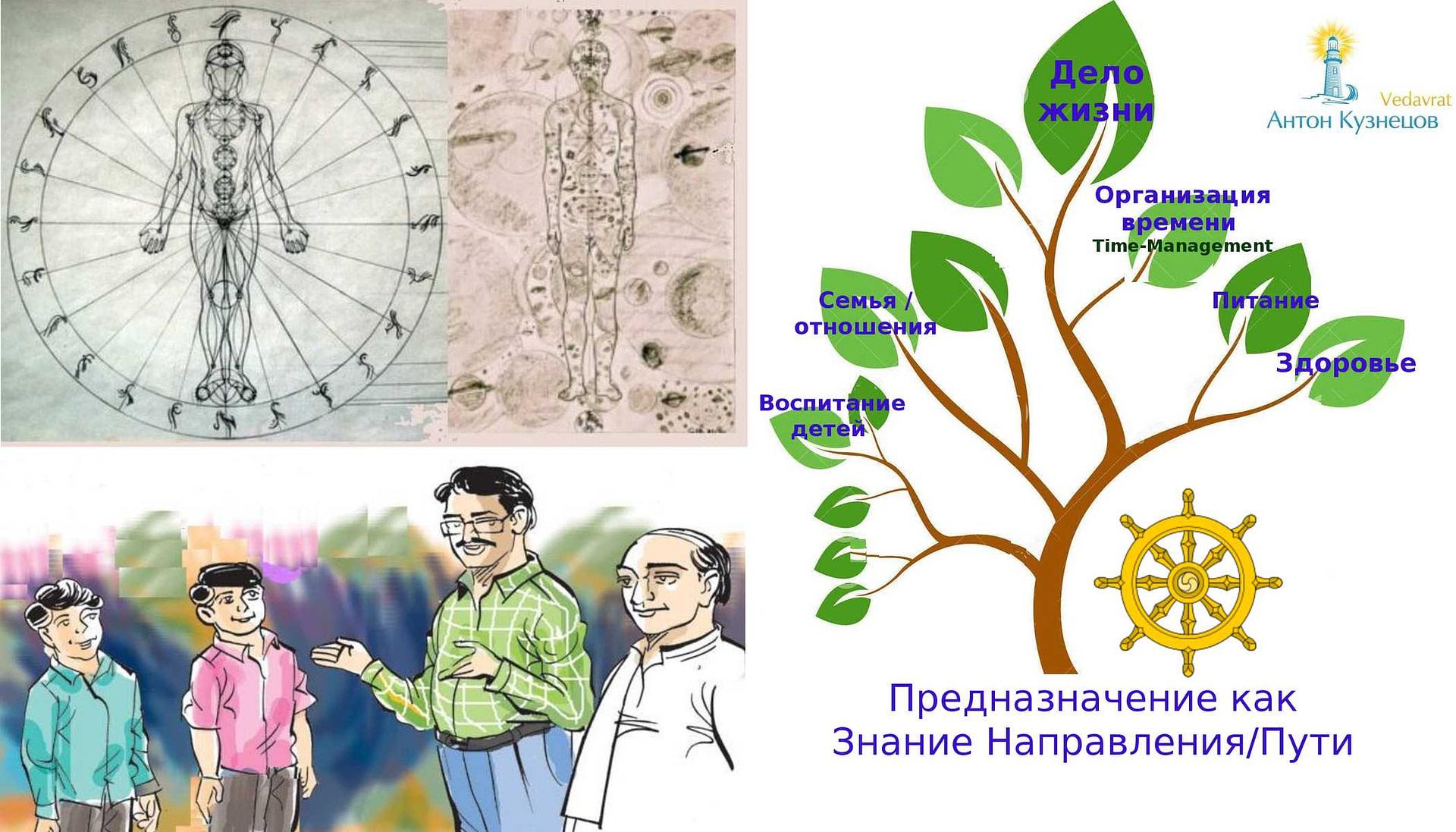 *** Дхармаиндивидуальный путь распространения Духа человека в среде его воплощения - Предназначение Высший Долг ***