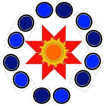 *** фундаментальные понятия Джйотиша - 9 Грах [Сил жизни, планет]; 12 Раши [знаков зодиака]; 12 Бхав [астрологических домов] ***