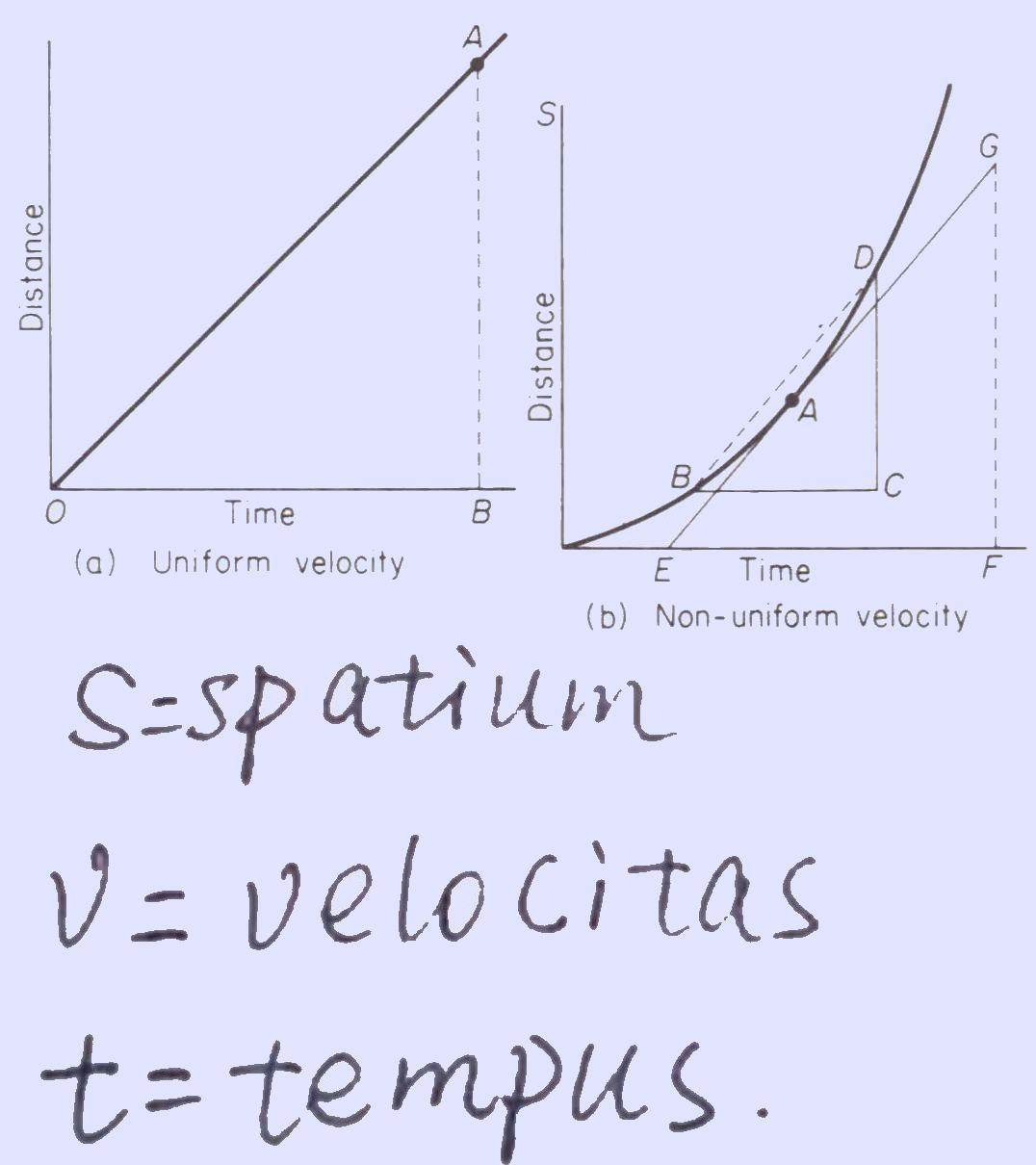 *** Расстояние - скорость - время | Spatium - velocitas - tempus | Span - velocity - time ***